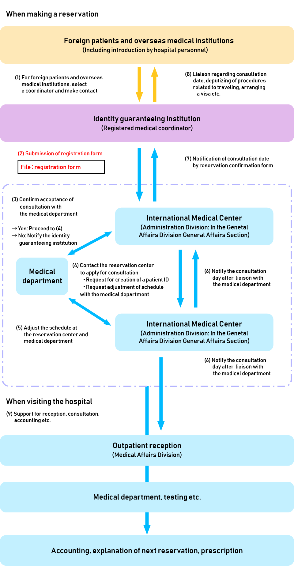 Procedure for receiving foreign patients